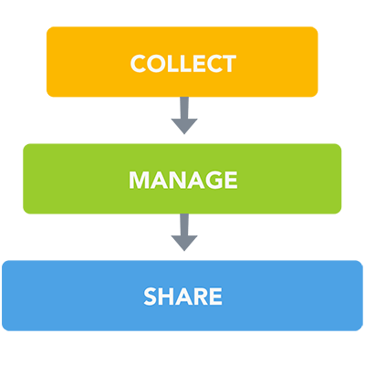Software by Use Case - Collect, Manage, and Share