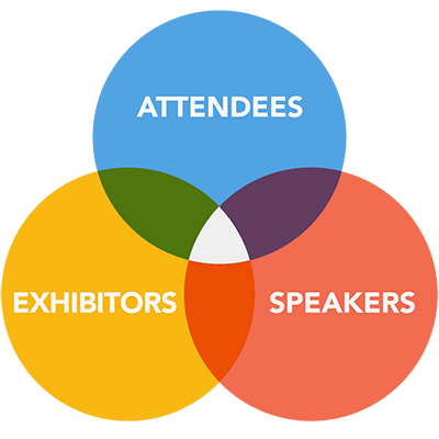 Software by Stakeholder for attendees, exhibitors, and speakers